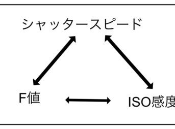 F値・SS・ISO感度の関係性